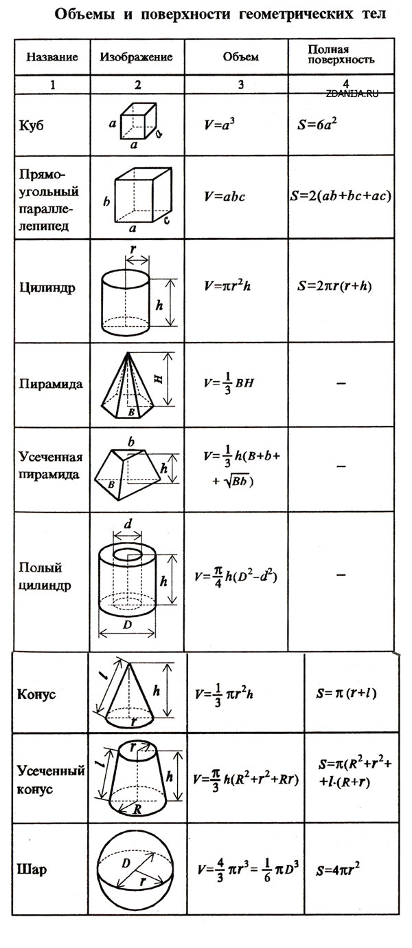 Формула объема бетона еркон бетон